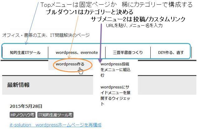 wordpressTOPメニュー構造
